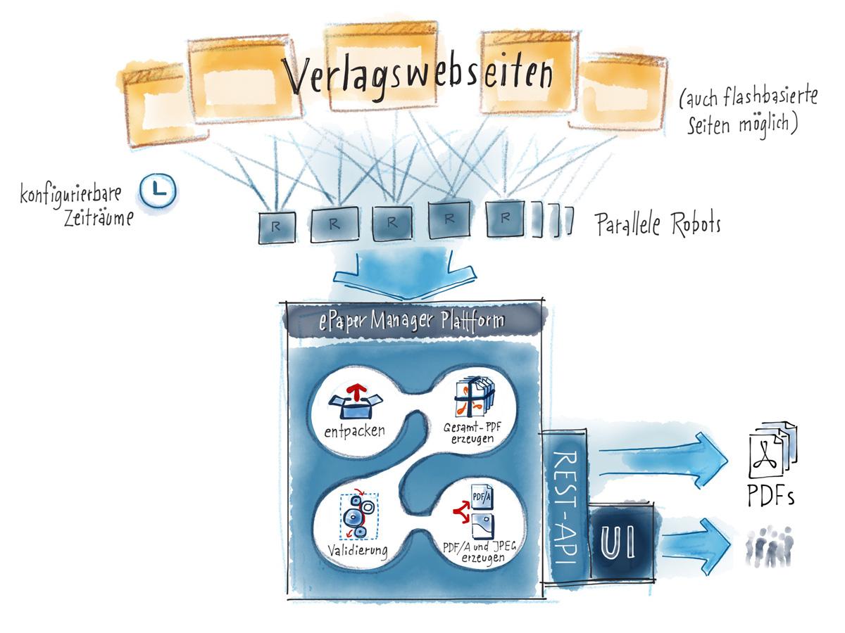 Infografik Prozess Verarbeitung von E-Papern