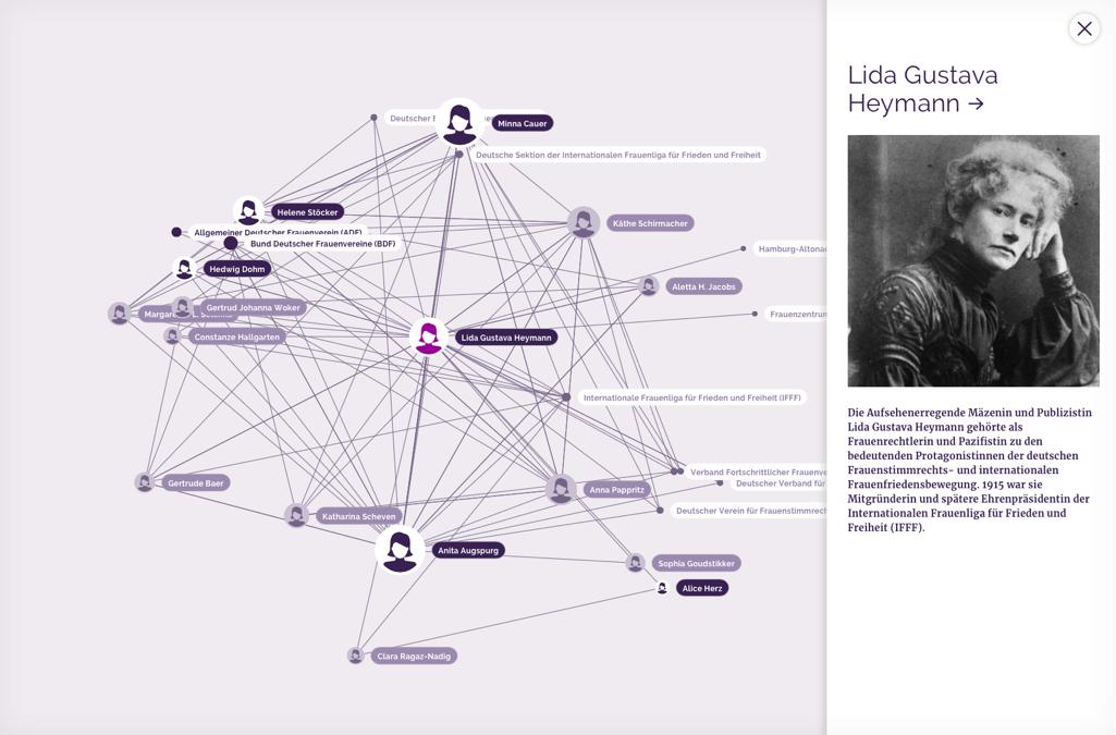 Netzwerk Graph über die Beziehungen zwischen Akteurinnen und Vereinen